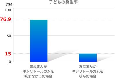 マタニテイキシリトールmaternity_graph